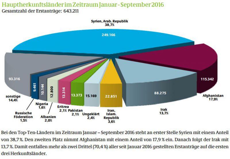 Flüchtlinge weltweit und bei uns - Zahlen und Fakten - Aktiv für ...